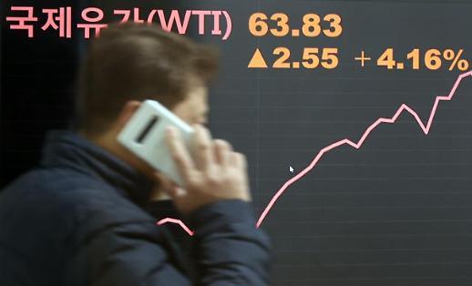 国际油价持续上升 致韩进口物价增长3.8个百分点