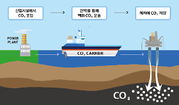 .Hyundai shipyard works on vessel capable of transporting liquefied CO2 .