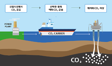 Hyundai shipyard works on vessel capable of transporting liquefied CO2