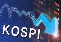 コスピ、0.13%下落で引け・・・4.07p安の3035.46で取引終了