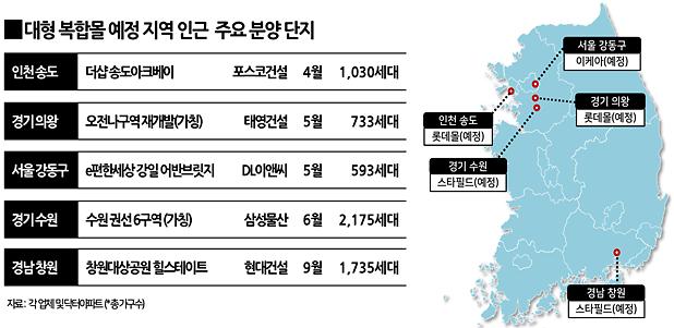 """""""증명된 입지"""" 롯데몰·스타필드 복합쇼핑몰 호재 6200가구 분양"""