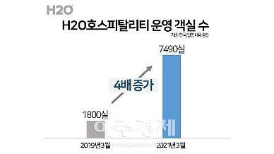 H2O 호스피탈리티, 코로나19에도 글로벌 객실 7000실 늘렸다