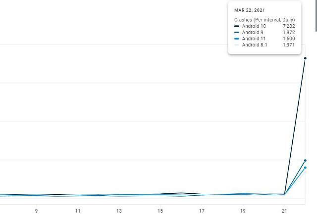 21일 이후 발생한 안드로이드 OS 버전별 앱 실행 오류(크래시) 현황. 사용자가 많은 안드로이드10 버전 기기에서 발생한 오류가 하루 7282건으로 가장 많고 안드로이드9 버전이 1972건, 11버전이 1600건, 8.1버전이 1371건으로 기록됐다.