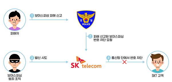 SK텔레콤, '보이스피싱 번호차단' 서비스 오픈