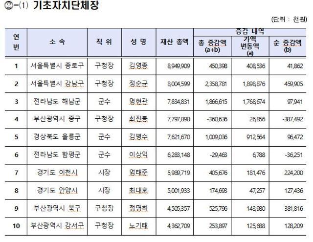 [공직자 재산공개] 김영종 종로구청창 재산 89억 기초단체장 1위...2위는 정순균