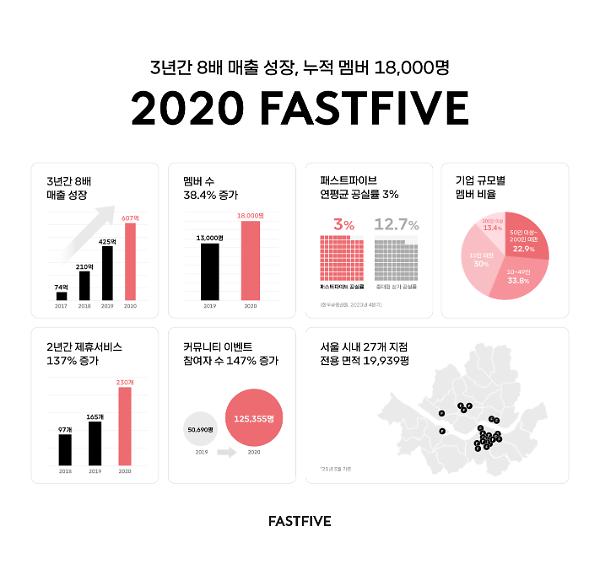 패스트파이브, 지난해 매출 600억 돌파…누적 멤버수 1만8000명