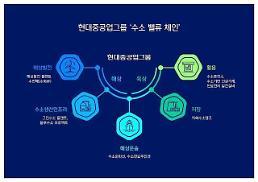 現代重工業グループ、陸・海上水素バリューチェーンの構築