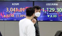 コスピ、外国人と機関投資家の買い越しに上昇で引け・・・3041.01で取引終了