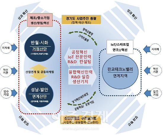 안산시, 2021년 산업단지 대개조 공모사업 예비지역 선정·교통시설물 사물주소 확대