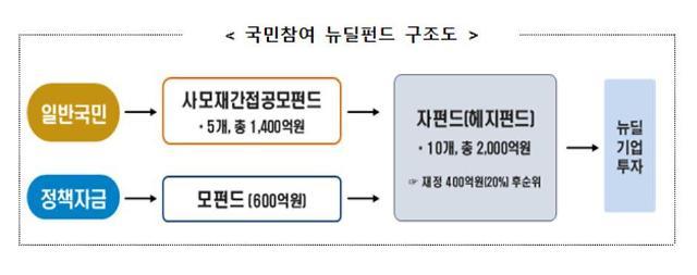 """금투협 """"국민참여 뉴딜펀드 내일부터 판매...  2000억원 규모"""""""
