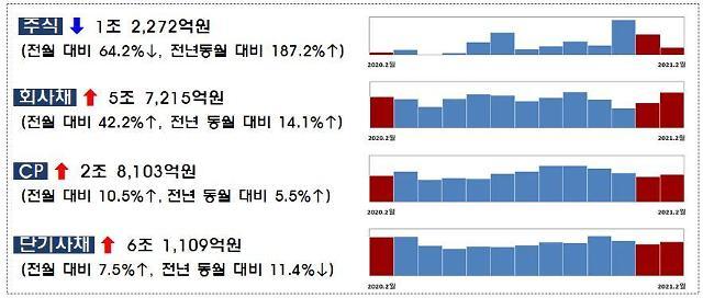 2월 회사채 발행 전월대비 42% 증가…주식 발행은 64.2% 감소