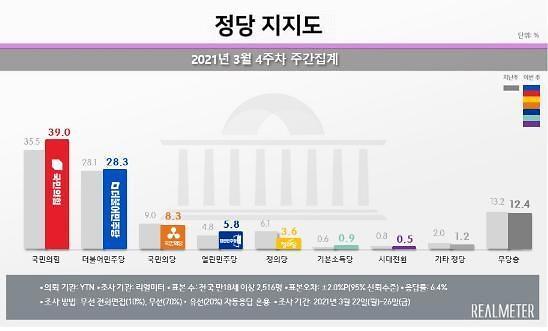 [리얼미터] 서울 지지율, 국민의힘 41.2%로 최고치, 민주당은 25.6%