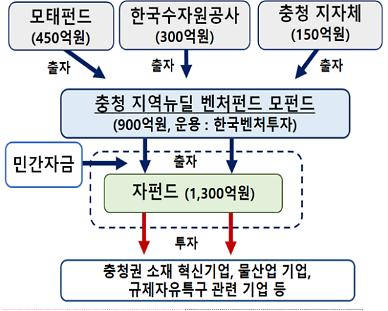 수공, 1300억 규모 펀드 조성...충청권 물산업 기업 육성