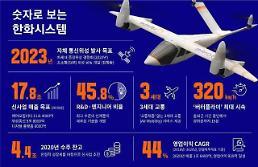 ハンファシステム、1.2兆ウォンの有償増資…2030年までに売上23兆の達成目標