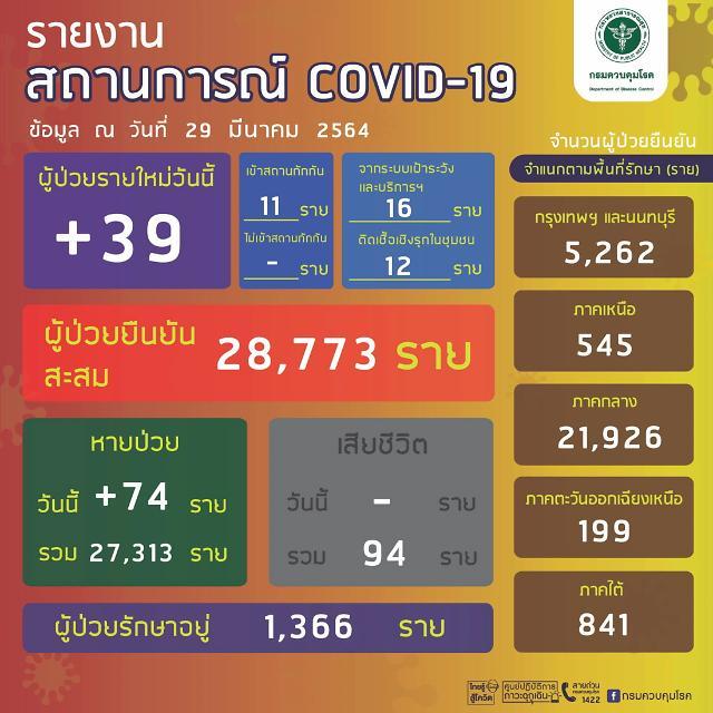 [NNA] 태국 지역 감염자 28명... 최근 들어 가장 적어
