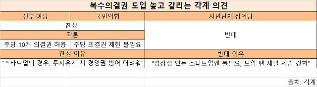 쿠팡이 쏘아올린 복수의결권 논의 2주 앞...1주 10의결권 가닥