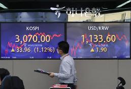 コスピ、1.12%高の3070.00ポイントで取引終了