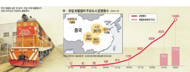 [그래프로 보는 중국] 글로벌 물류대란 속 중국 유럽행 화물열차 뜬다