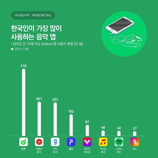 한국인이 가장 많이 사용하는 음악 앱 '멜론'... 2위 유튜브 뮤직