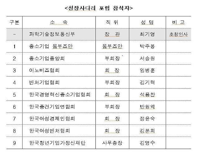 """최기영 장관 만난 박주봉 중기 옴부즈만 """"중소·중견·벤처기업 제도 개선"""""""