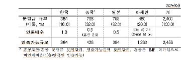 한국, 위기시 384억달러 인출…통화스와프 치앙마이 개정협정 발효