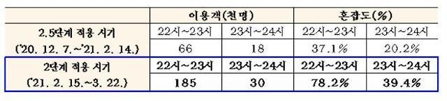 서울시, 다음달 1일부터 지하철 2·5·7호선 야간 감축운행 순차적 해제