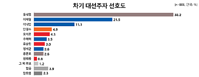 [리얼미터] 서울시민 10명 중 4명 차기 대선주자 윤석열 선호