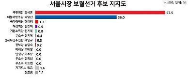 [4·7 재보선] 오세훈, 중도층까지 포섭하며 지지율 1위...吳 57.5% 朴 36.0%