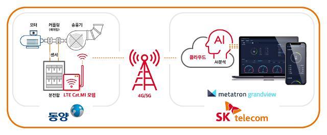동양, 송풍기 기술에 SKT 솔루션 결합…스마트 팩토리 본격화