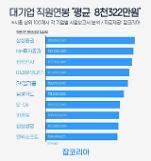 大手企業の平均年収8322万ウォン・・・勤続年数は11.4年