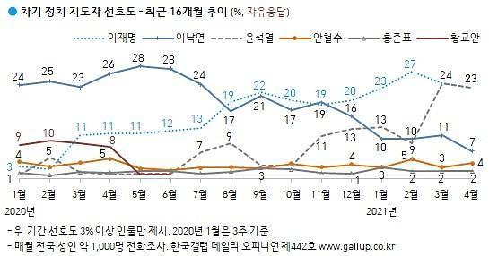 [한국갤럽] 차기 대선, 윤석열·이재명 23% 동률…이낙연 7%