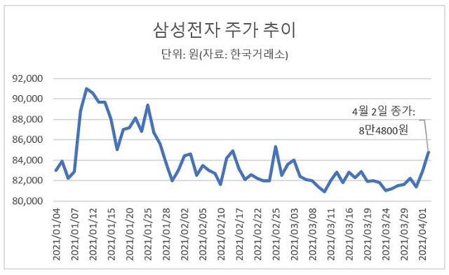 삼성 전자, 해외 순매수 전망과 호조로 주가 상승 기대 ↑