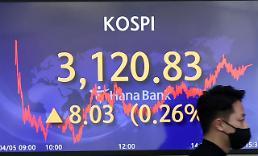 コスピ、3営業日連続で上昇・・・8.43p高の3121.23で取引終了