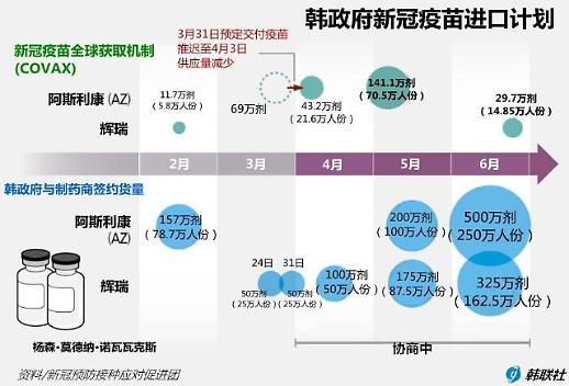 韩国新冠疫苗进口计划