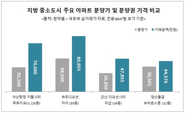 지방 중소도시 분양권 가격도 2배 '껑충'…로또된 분양시장