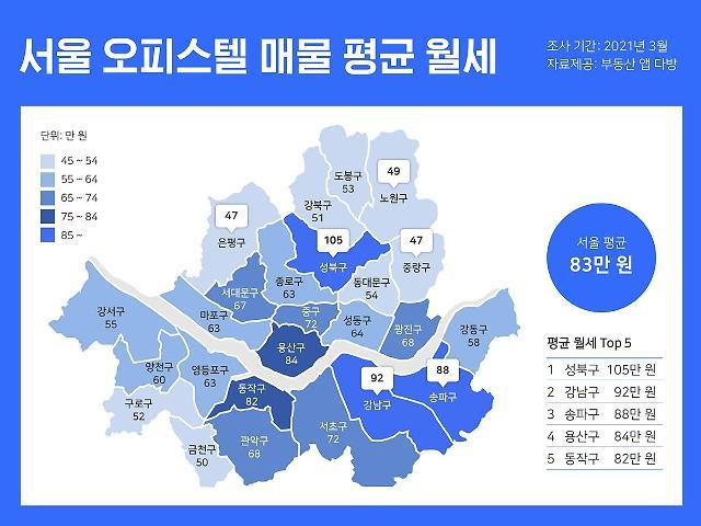 """""""강남 비켜"""", 오피스텔 대장주도 성북구...1년간 평균 월세 30%↑"""