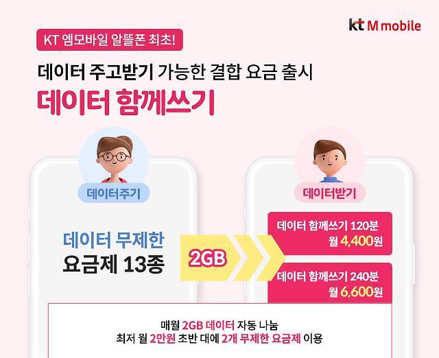 KT엠모바일, '데이터 주고받기' 결합 요금제 출시...알뜰폰 최초