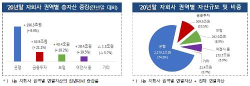 """지난해 금융지주 순익 역성장...""""사모펀드 불완전판매 영향"""""""