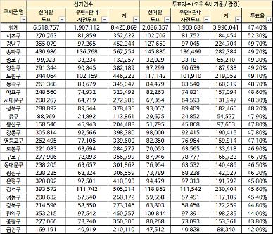 [4·7재보선] 서초 투표율 50% 넘어…강남 3구 '분노의 투표'