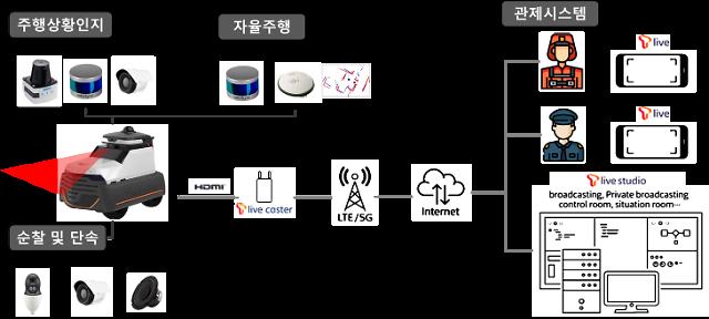 """관악구 """"자율순찰 로봇으로 여성 안전 귀가 노력"""""""