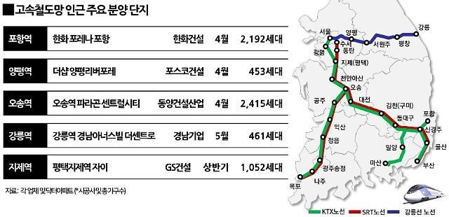 고속철도 따라 집값 들썩…포항·양평·지제역 등 KTX·SRT 따라 분양