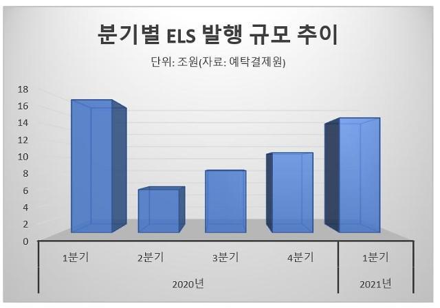 ELS, 코스피 조정에 부활 조짐…1분기 발행규모 43% 증가