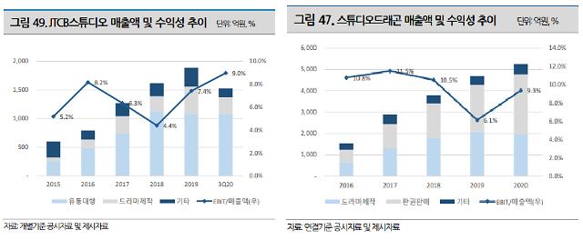 JTBC스튜디오,스튜디오드래곤의 실적 추이[출처=나이스신용평가]