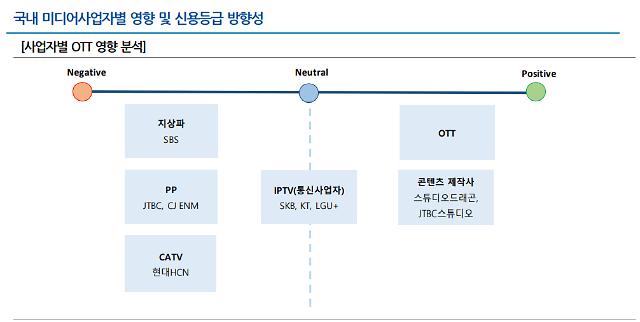 """나신평 """"SKB·KT·LG유플, OTT와 상호 보완적"""""""