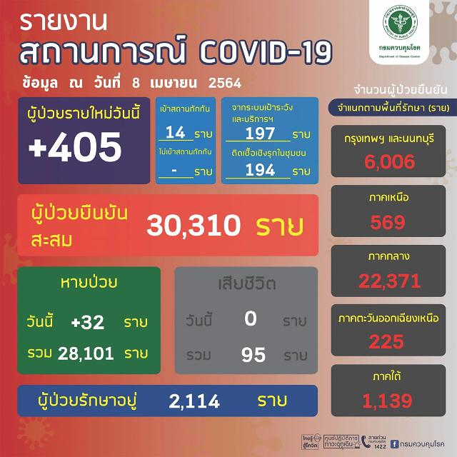 [NNA] 태국 국내감염 391명, 누적 감염자 3만명 돌파