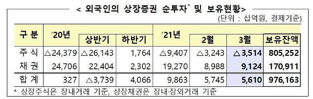 3월 외국인 국내주식 3조5000억원 순매도…보유규모는 7.8조 늘어