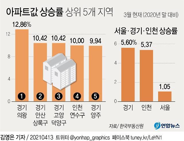 서울 주춤한 사이 뜀박질 하는 경기·인천 아파트값