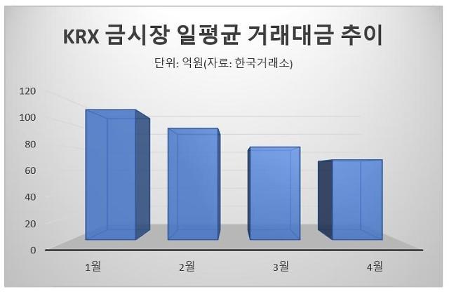 [상승 동력 잃은 금값] 경기 회복·비트코인 성장에 밀린 안전자산