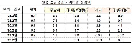 금융권 가계대출 3월에도 9조원대 증가