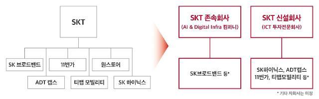 [속보] SKT, 통신회사·중간지주회사로 인적분할 추진